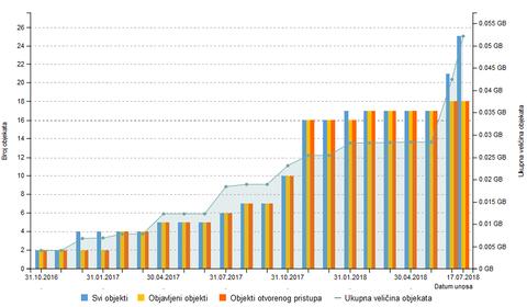 Prikaz statistike u Dabru